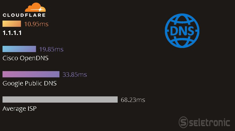 Imagem de O DNS mais rápido do mundo – 1.1.1.1