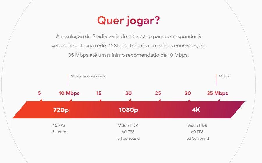 Gráfico de Velocidade recomendada para resolução de jogo no Google Stadia