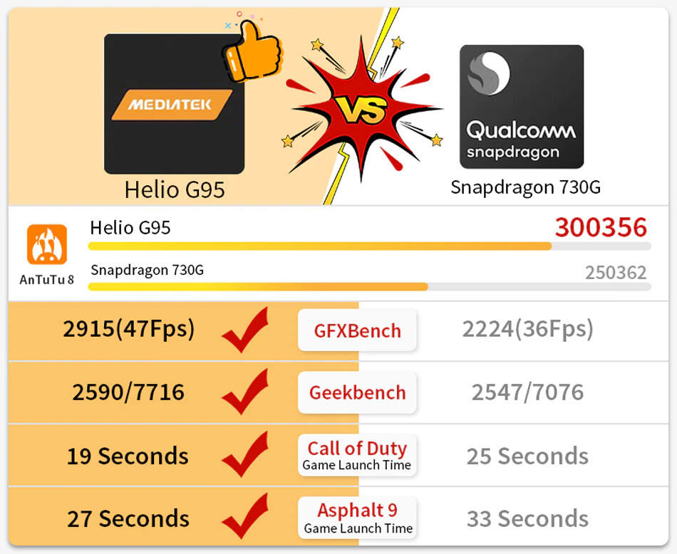 Helio G95 vs Snapdragon 730G