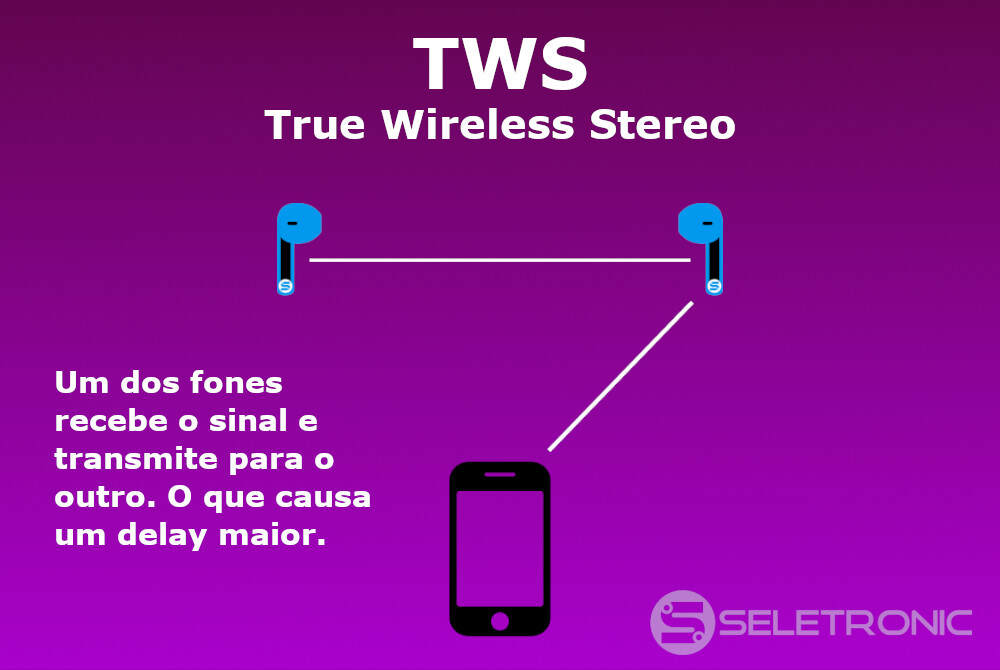 TWS - True Wireless Stereo